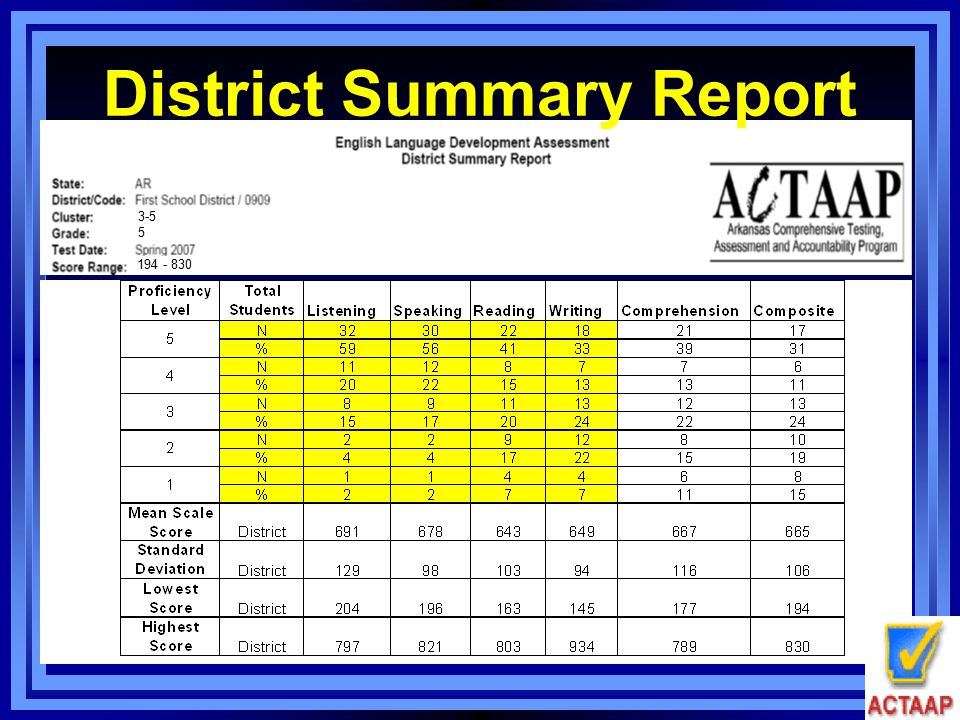 District Summary Report 3-5 5 194 - 830