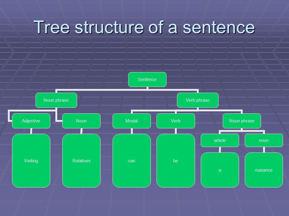 Tree structure of a sentence Sentence Noun phrase Adjective Visiting Noun Relatives Verb phrase Modal can Verb be Noun phrase article a noun nuisance