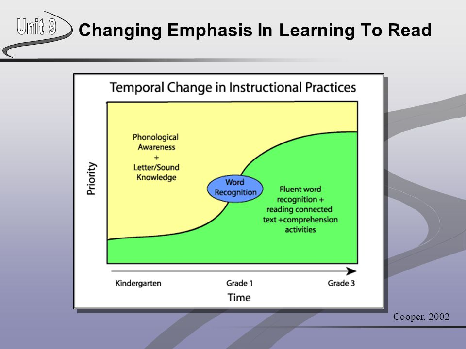 Changing Emphasis In Learning To Read Cooper, 2002