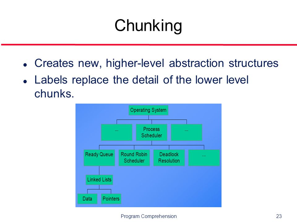 Program Comprehension23 Chunking l Creates new, higher-level abstraction structures l Labels replace the detail of the lower level chunks.
