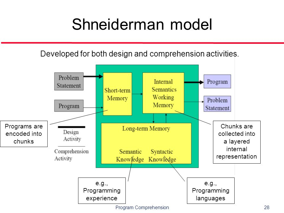 Program Comprehension28 Shneiderman model e.g., Programming languages e.g., Programming experience Programs are encoded into chunks Chunks are collected into a layered internal representation Developed for both design and comprehension activities.