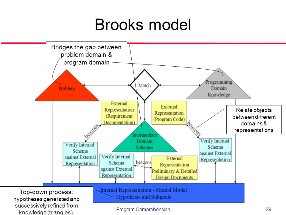 Program Comprehension29 Brooks model Bridges the gap between problem domain & program domain Relate objects between different domains & representations Top-down process: hypotheses generated and successively refined from knowledge (triangles).