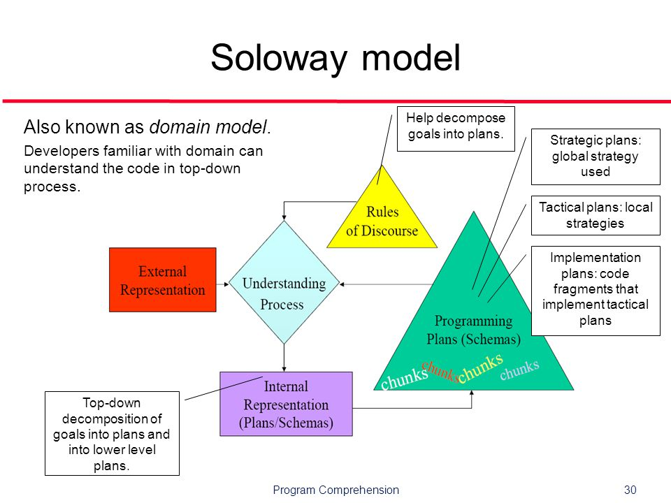 Program Comprehension30 Soloway model Also known as domain model.