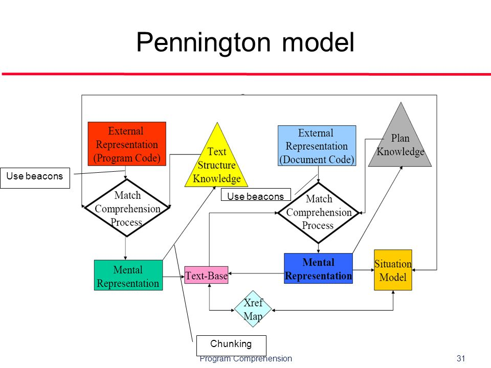 Program Comprehension31 Pennington model Use beacons Chunking Use beacons