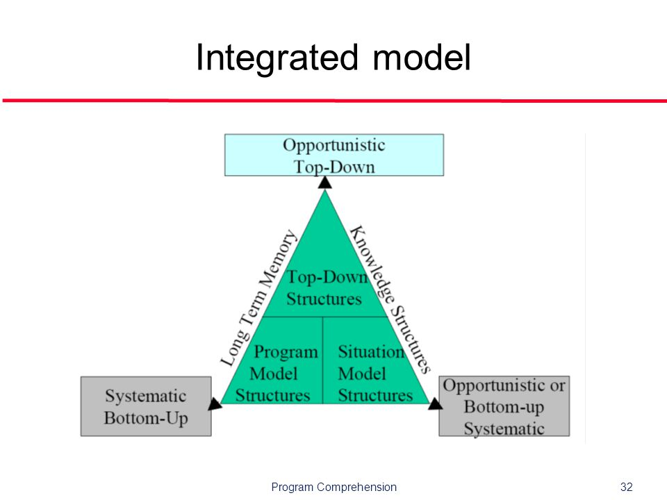 Program Comprehension32 Integrated model