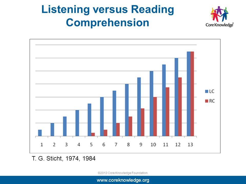 ©2013 Core Knowledge Foundation. Listening versus Reading Comprehension www.coreknowledge.org T.