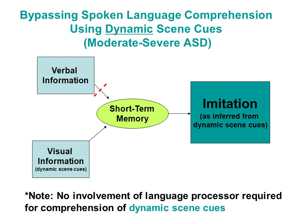 Bypassing Spoken Language Comprehension Using Dynamic Scene Cues (Moderate-Severe ASD) Verbal Information Short-Term Memory Visual Information (dynamic scene cues) Imitation (as inferred from dynamic scene cues) *Note: No involvement of language processor required for comprehension of dynamic scene cues