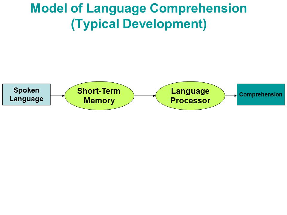 Model of Language Comprehension (Typical Development) Spoken Language Short-Term Memory Language Processor Comprehension