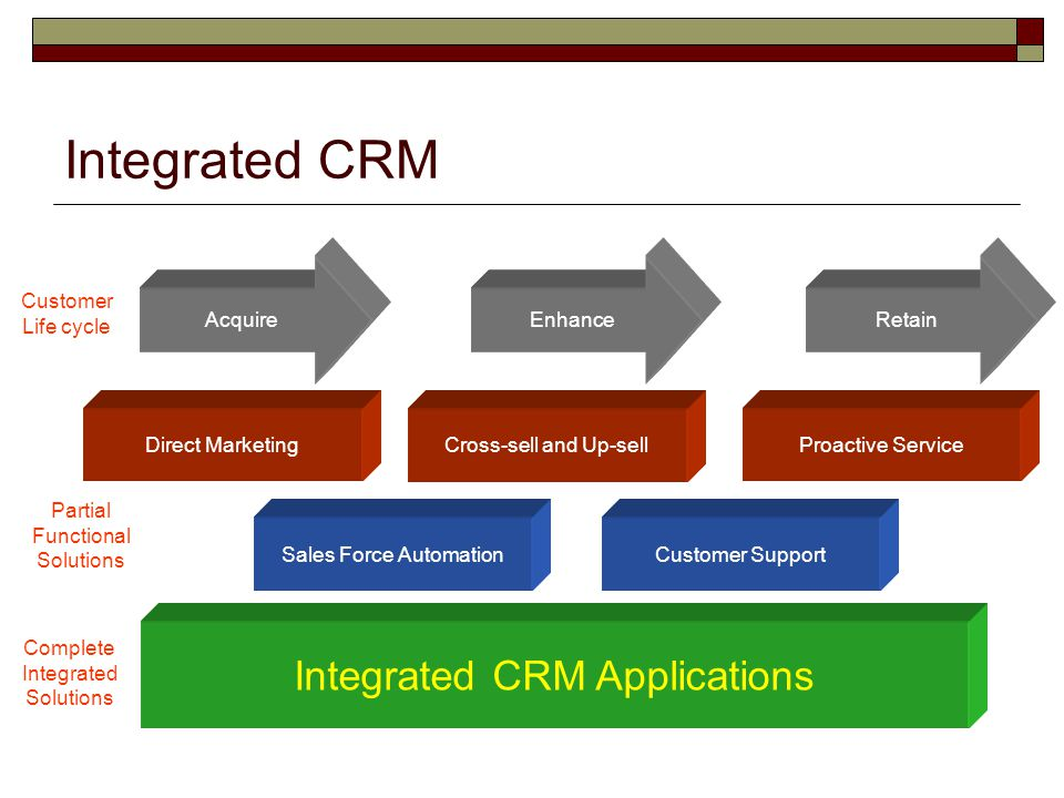 Integrated CRM Integrated CRM Applications Sales Force AutomationCustomer Support Direct MarketingCross-sell and Up-sellProactive Service AcquireEnhan
