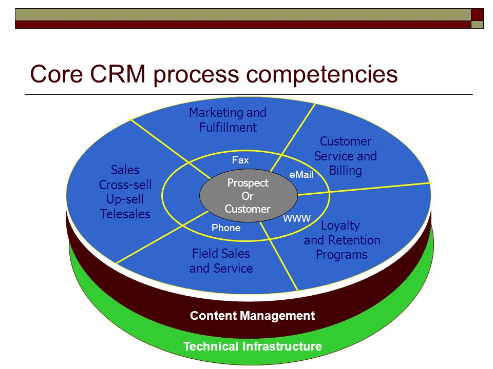 Core CRM process competencies Marketing and Fulfillment Sales Cross-sell Up-sell Telesales Field Sales and Service Loyalty and Retention Programs Cust