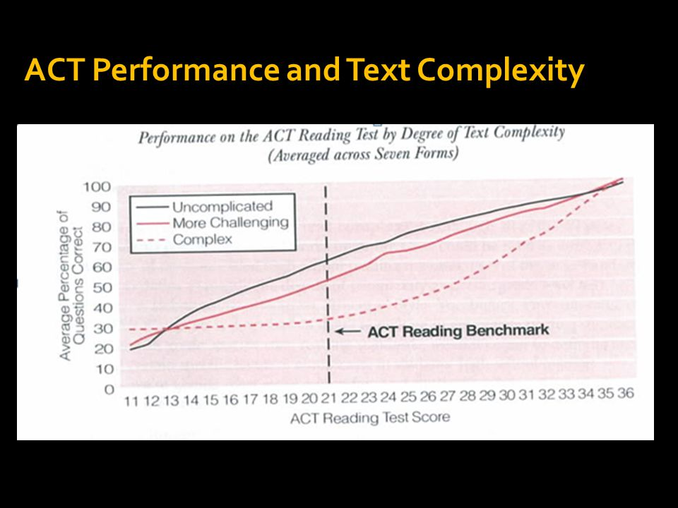  … what appears to differentiate those who are more likely to be ready from those who are less likely is their proficiency in understanding complex texts. ACT – Reading Between the Lines