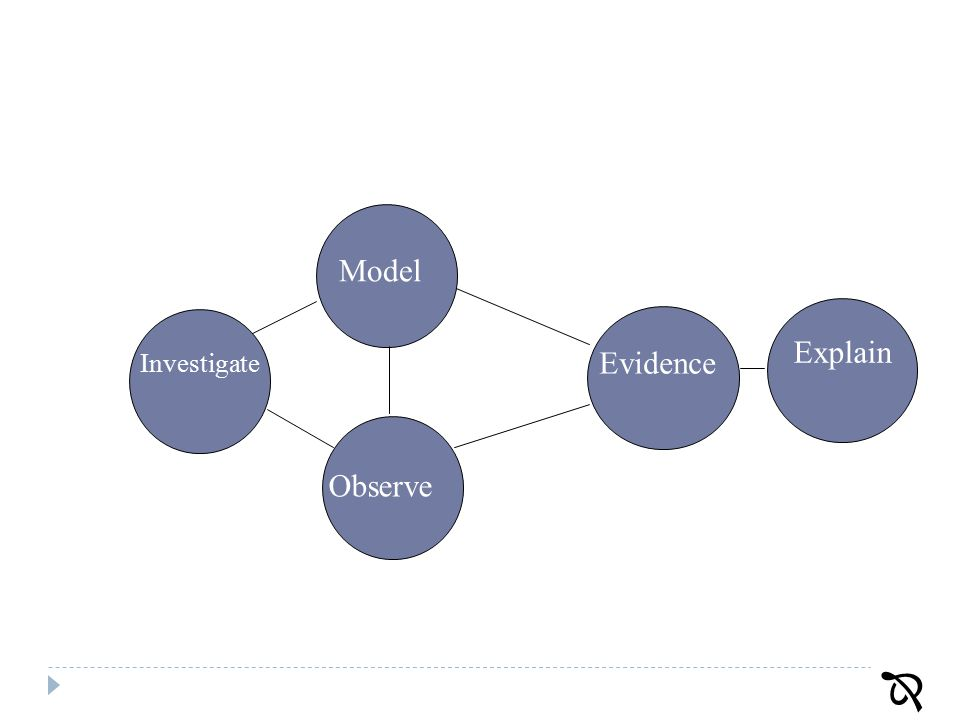 66 Observe Evidence Model Explain Investigate 