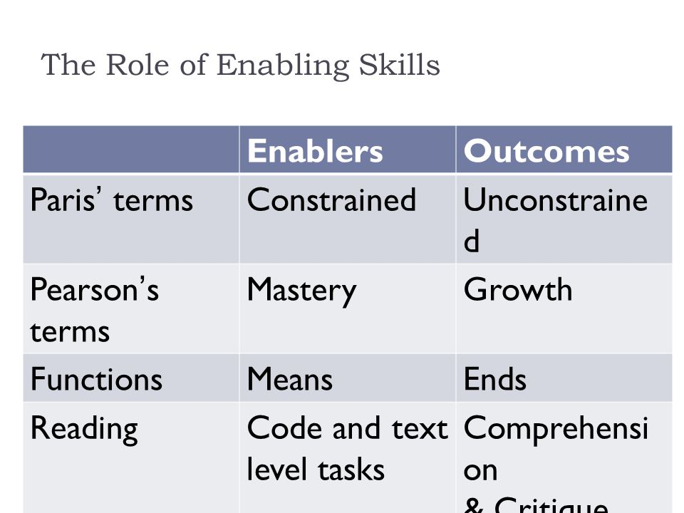 Engagement: Self Efficacy  Monitoring and calibration  Attribution to effort not ability or fate  Entails  Conscientiousness  Stamina and persistence  Can do attitude