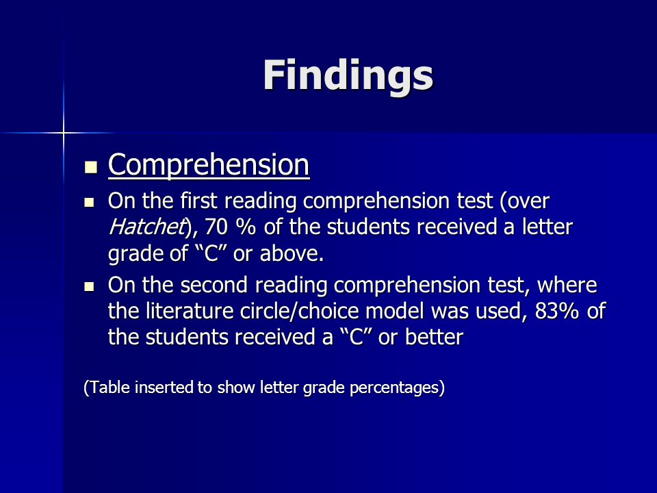 Findings Comprehension Comprehension On the first reading comprehension test (over Hatchet), 70 % of the students received a letter grade of C or above.