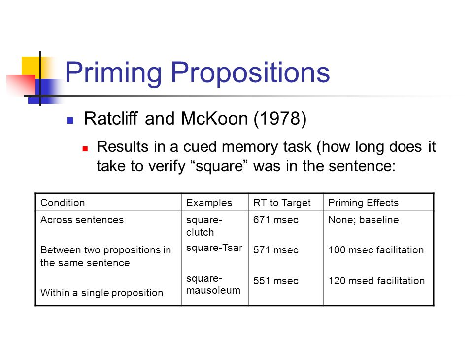Priming Propositions ConditionExamplesRT to TargetPriming Effects Across sentences Between two propositions in the same sentence Within a single proposition square- clutch square-Tsar square- mausoleum 671 msec 571 msec 551 msec None; baseline 100 msec facilitation 120 msed facilitation Ratcliff and McKoon (1978) Results in a cued memory task (how long does it take to verify square was in the sentence: