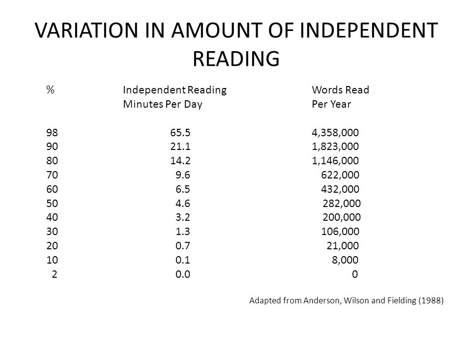 VARIATION IN AMOUNT OF INDEPENDENT READING %Independent ReadingWords Read Minutes Per DayPer Year 9865.54,358,000 9021.11,823,000 8014.21,146,000 70 9