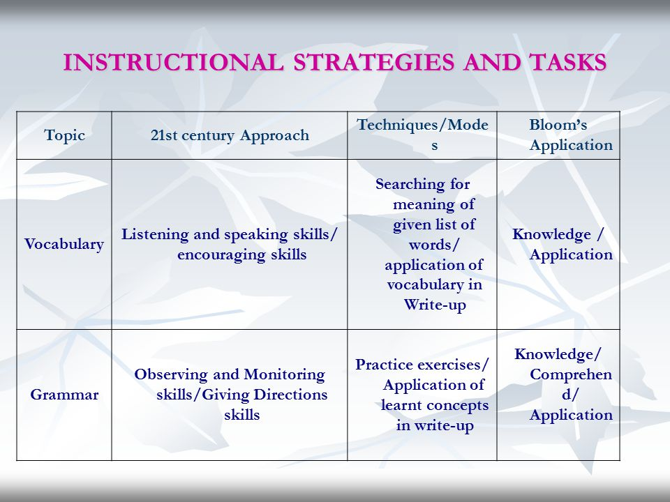INSTRUCTIONAL STRATEGIES AND TASKS Topic21st century Approach Techniques/Mode s Bloom's Application Vocabulary Listening and speaking skills/ encourag