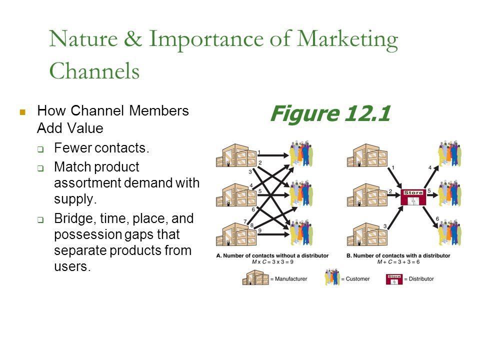 Nature & Importance of Marketing Channels How Channel Members Add Value  Fewer contacts.