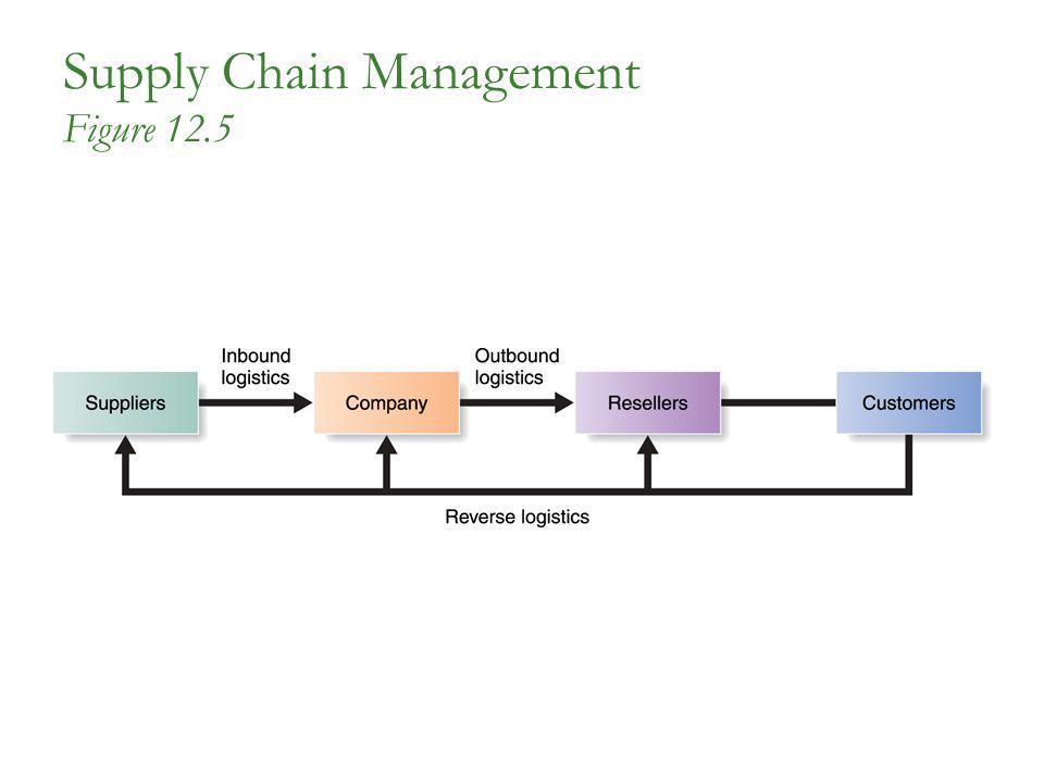 Supply Chain Management Figure 12.5