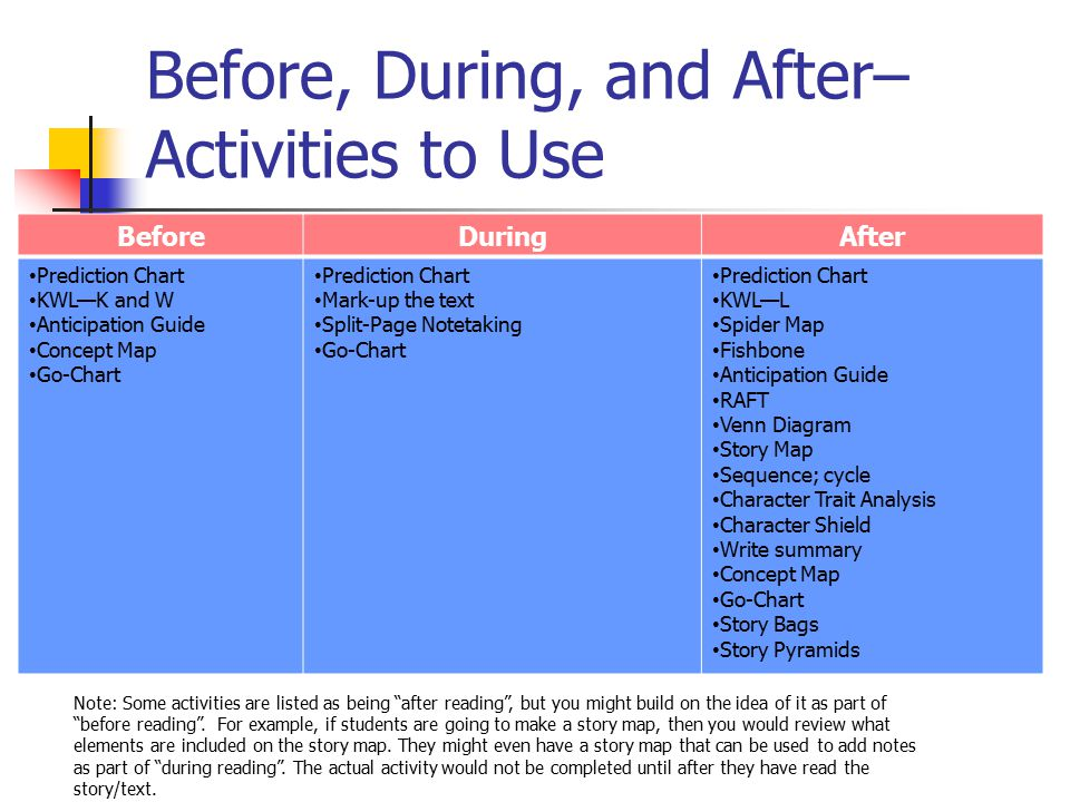 Before, During, and After– Activities to Use BeforeDuringAfter Prediction Chart KWL—K and W Anticipation Guide Concept Map Go-Chart Prediction Chart M