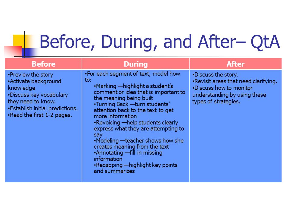 Before, During, and After– QtA BeforeDuringAfter Preview the story Activate background knowledge Discuss key vocabulary they need to know. Establish i