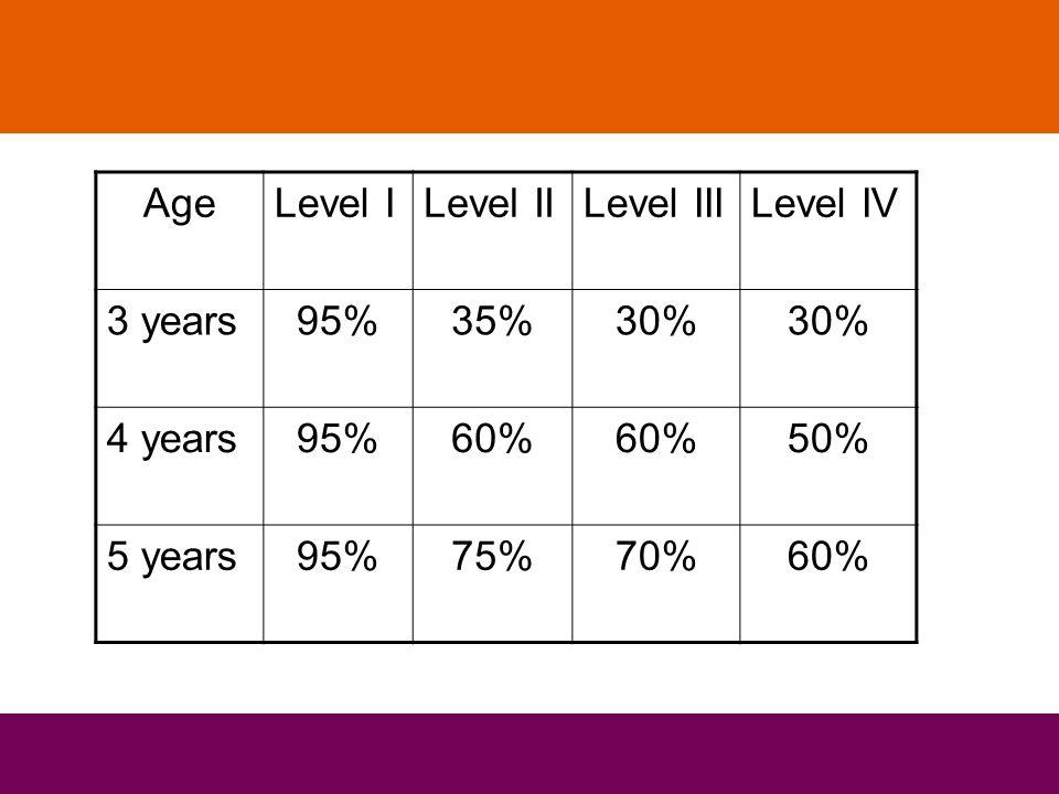 AgeLevel ILevel IILevel IIILevel IV 3 years95%35%30% 4 years95%60% 50% 5 years95%75%70%60%