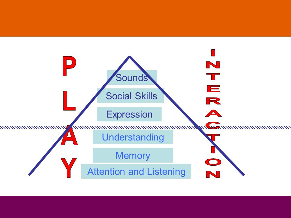 Attention and Listening Understanding Expression Sounds Memory Social Skills