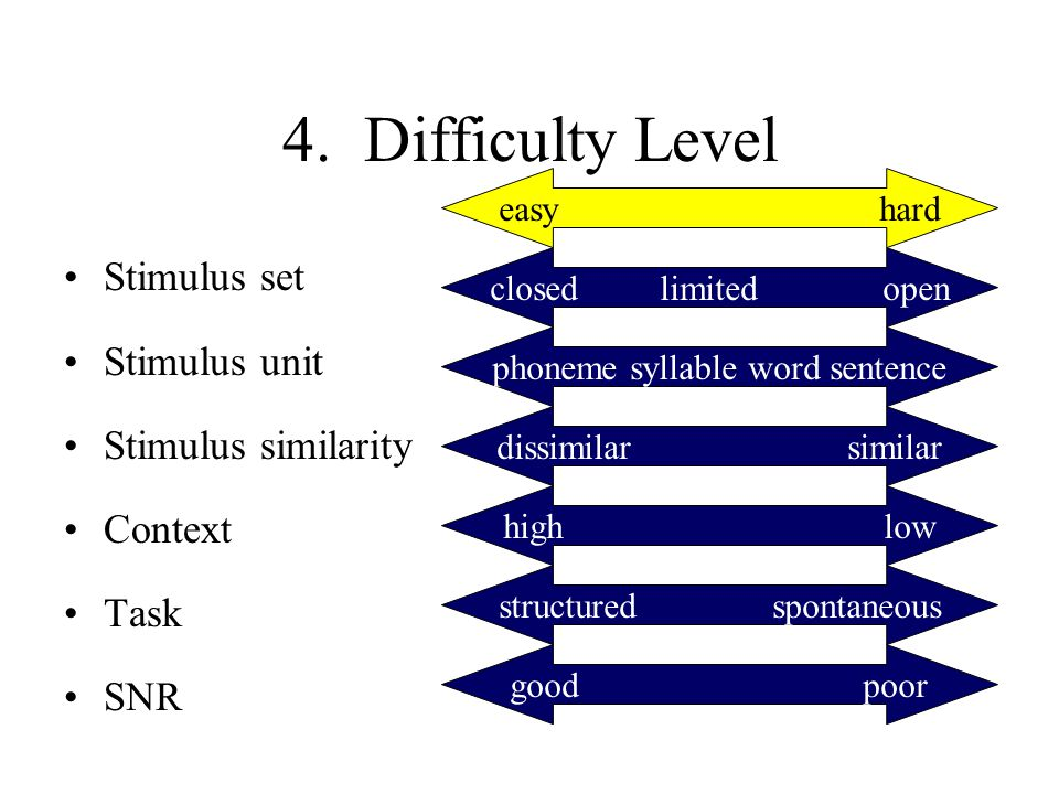 4. Difficulty Level Stimulus set Stimulus unit Stimulus similarity Context Task SNR closed limited open phoneme syllable word sentence dissimilar simi