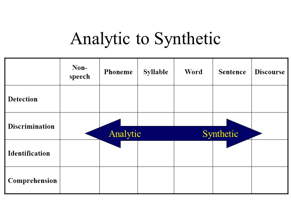 Analytic to Synthetic Non- speech PhonemeSyllableWordSentenceDiscourse Detection Discrimination Identification Comprehension Analytic Synthetic