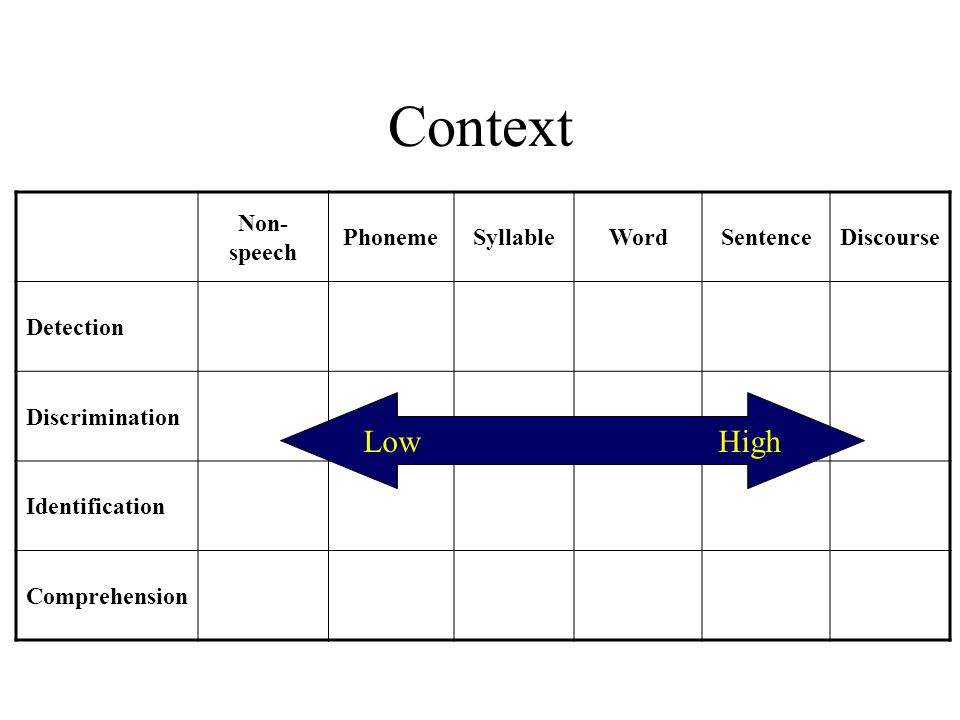 Context Non- speech PhonemeSyllableWordSentenceDiscourse Detection Discrimination Identification Comprehension Low High
