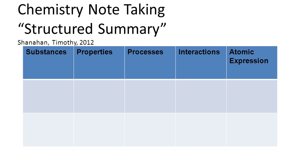 """Chemistry Note Taking """"Structured Summary"""" Shanahan, Timothy, 2012 SubstancesPropertiesProcessesInteractionsAtomic Expression"""