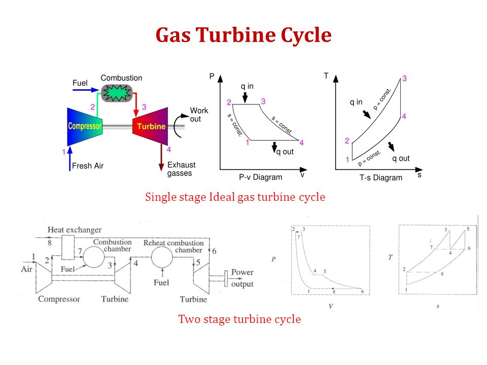 GAS TURBINE CYCLE Single stage Ideal gas turbine cycle Two stage turbine cycle Gas Turbine Cycle