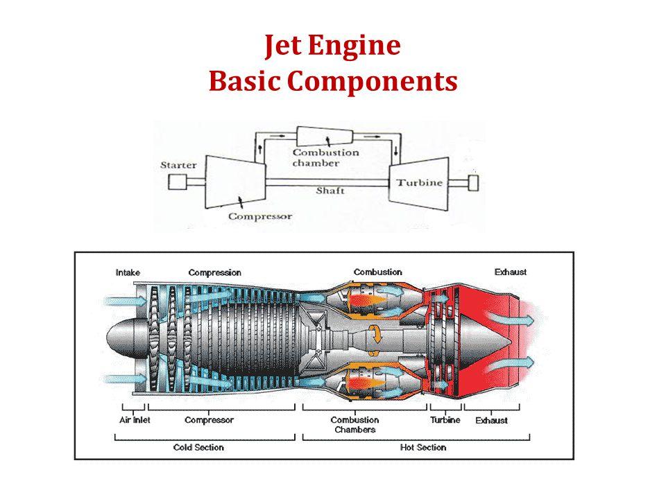 Jet Engine Basic Components