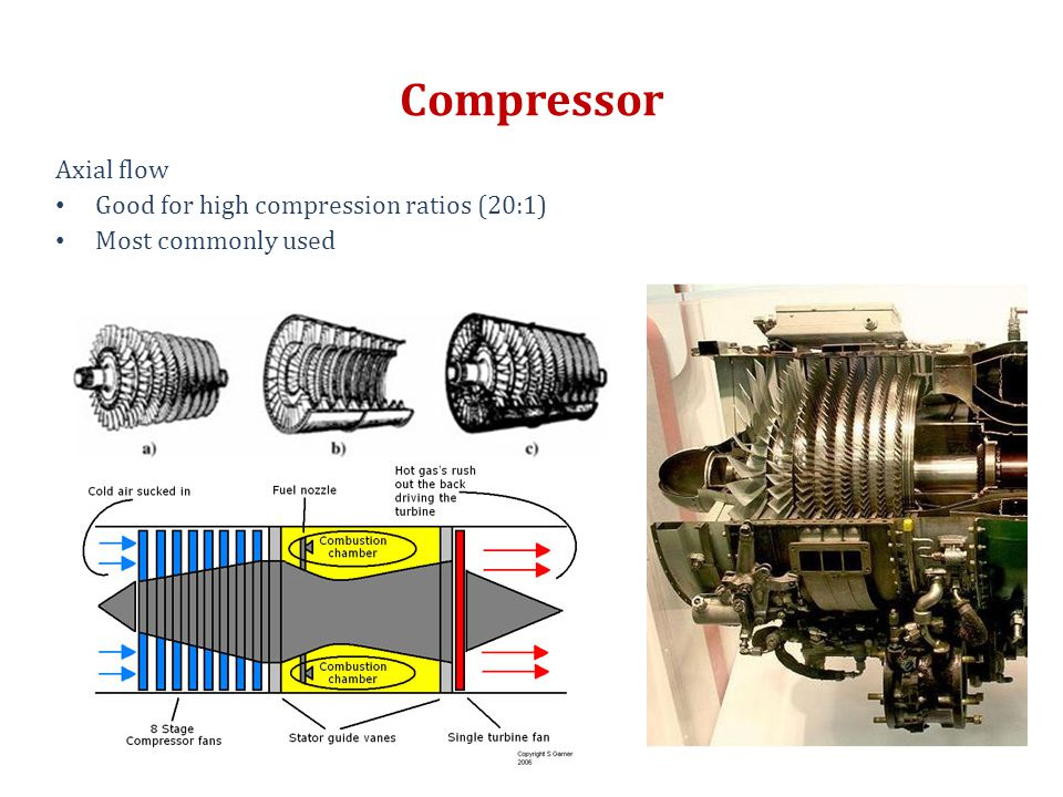 Compressor Axial flow Good for high compression ratios (20:1) Most commonly used