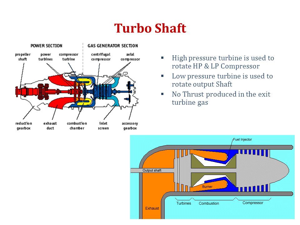 Turbo Shaft  High pressure turbine is used to rotate HP & LP Compressor  Low pressure turbine is used to rotate output Shaft  No Thrust produced in