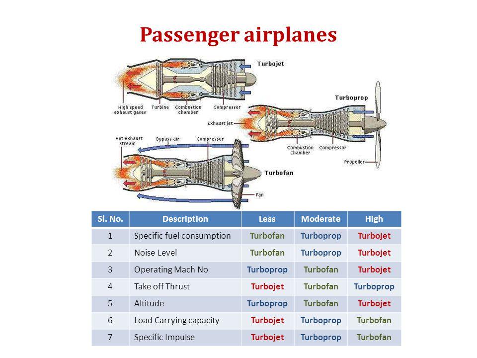 Passenger airplanes Sl. No.DescriptionLessModerateHigh 1Specific fuel consumptionTurbofanTurbopropTurbojet 2Noise LevelTurbofanTurbopropTurbojet 3Oper