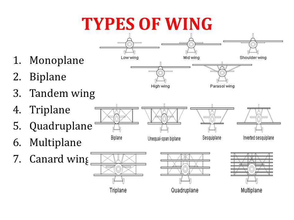 TYPES OF WING 1.Monoplane 2.Biplane 3.Tandem wing 4.Triplane 5.Quadruplane 6.Multiplane 7.Canard wing