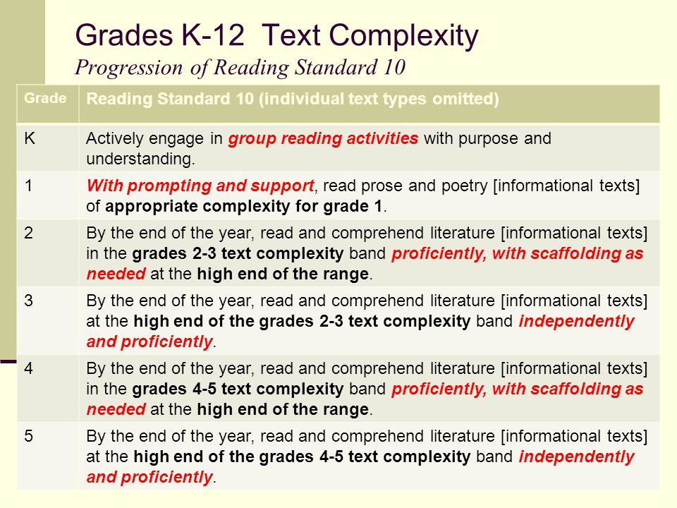 Grades K-12 Text Complexity Progression of Reading Standard 10 Grade Reading Standard 10 (individual text types omitted) KActively engage in group reading activities with purpose and understanding.