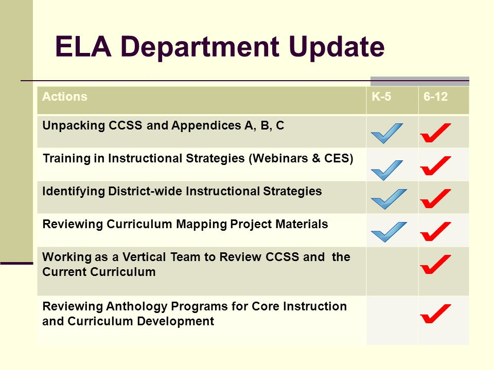 ELA Department Update ActionsK-56-12 Unpacking CCSS and Appendices A, B, C Training in Instructional Strategies (Webinars & CES) Identifying District-wide Instructional Strategies Reviewing Curriculum Mapping Project Materials Working as a Vertical Team to Review CCSS and the Current Curriculum Reviewing Anthology Programs for Core Instruction and Curriculum Development