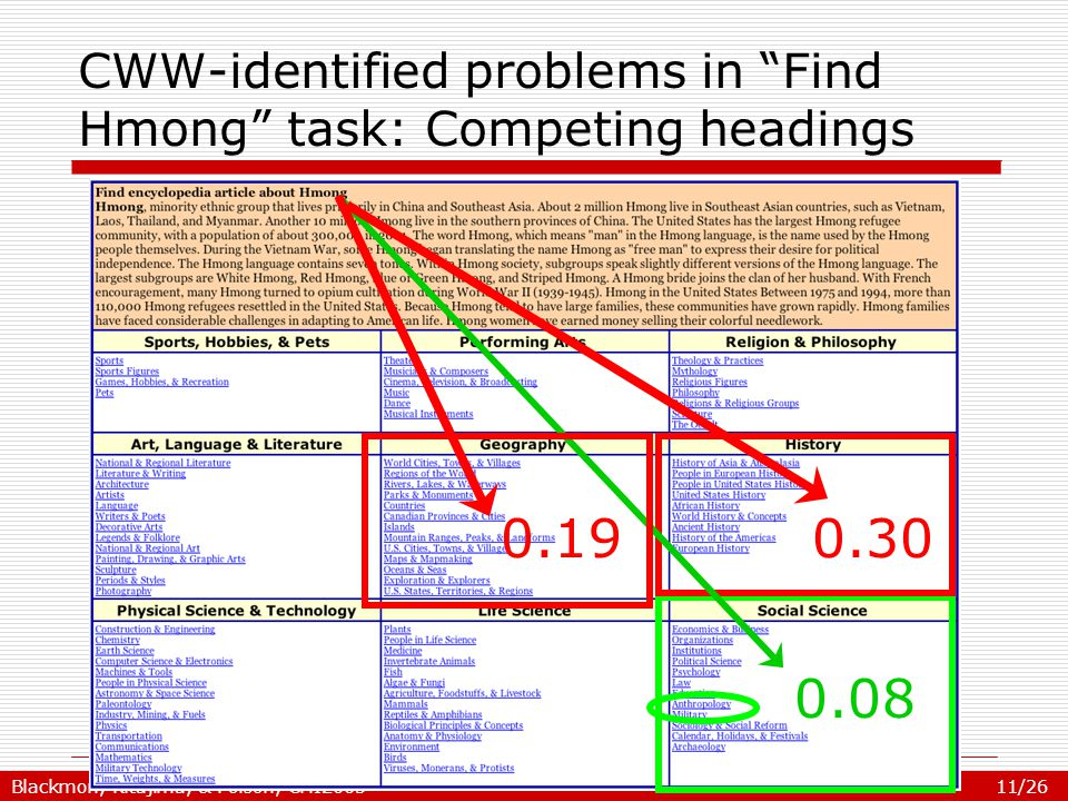 Blackmon, Kitajima, & Polson, CHI2005 11/26 CWW-identified problems in Find Hmong task: Competing headings 0.30 0.08 0.19