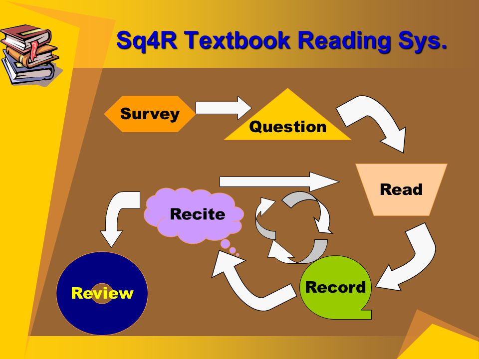Sq4R Textbook Reading Sys. Survey Question Read Record Recite Review