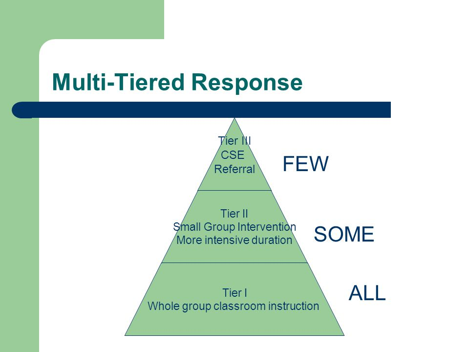 Multi-Tiered Response Tier III CSE Referral Tier II Small Group Intervention More intensive duration Tier I Whole group classroom instruction ALL SOME FEW