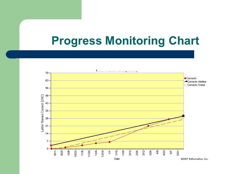 Progress Monitoring Chart