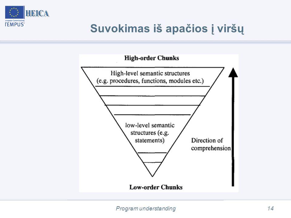 Program understanding14 Suvokimas iš apačios į viršų