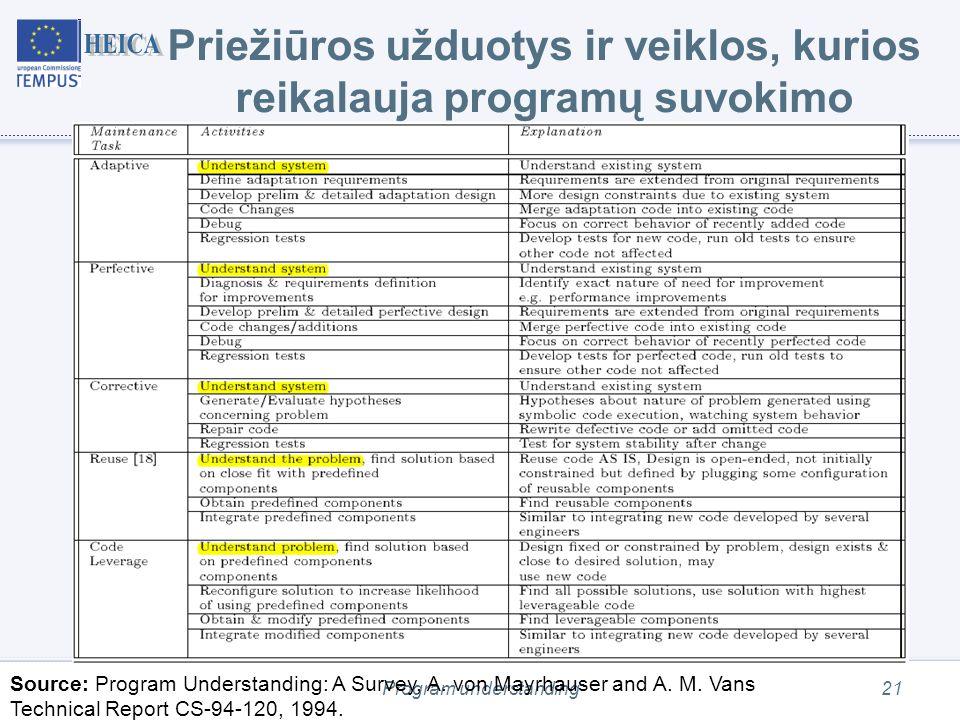 Program understanding21 Priežiūros užduotys ir veiklos, kurios reikalauja programų suvokimo Source: Program Understanding: A Survey, A.