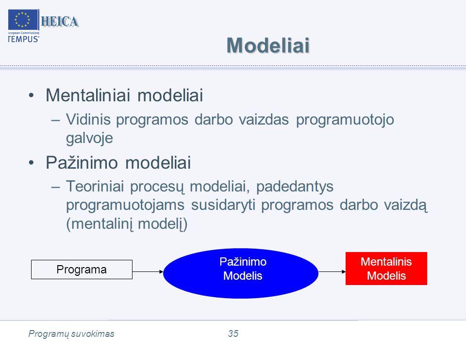 Programų suvokimas35 Modeliai Mentaliniai modeliai –Vidinis programos darbo vaizdas programuotojo galvoje Pažinimo modeliai –Teoriniai procesų modeliai, padedantys programuotojams susidaryti programos darbo vaizdą (mentalinį modelį) Programa Mentalinis Modelis Pažinimo Modelis