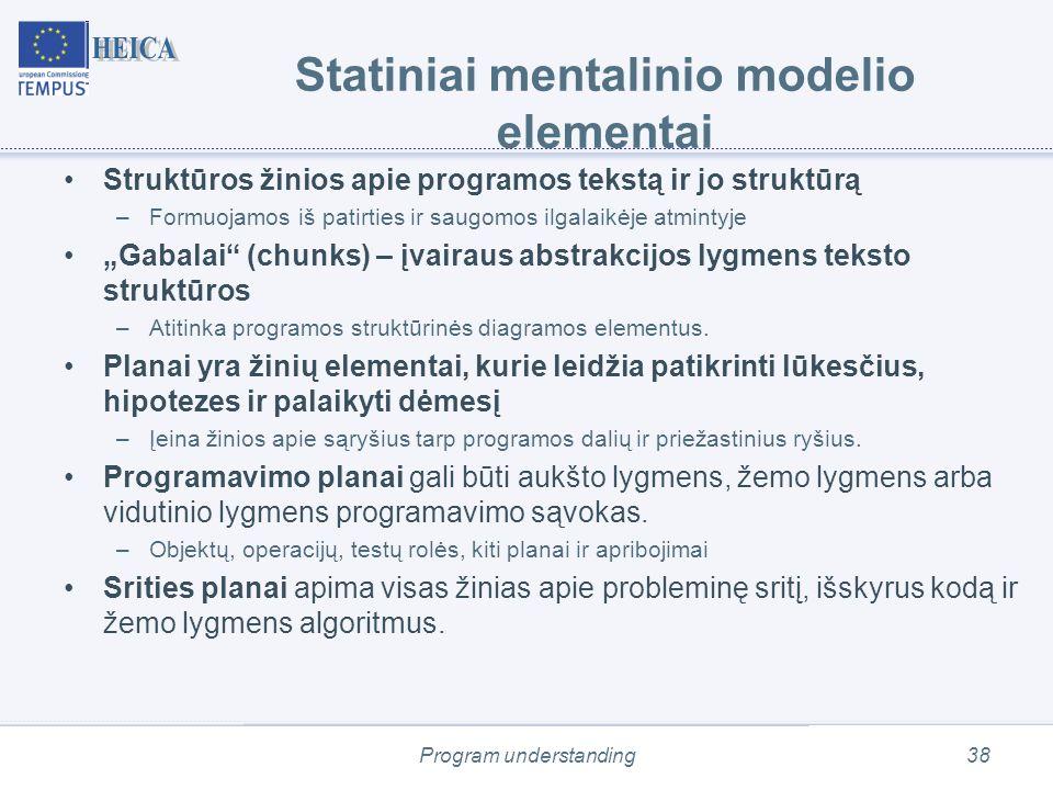 """Program understanding38 Statiniai mentalinio modelio elementai Struktūros žinios apie programos tekstą ir jo struktūrą –Formuojamos iš patirties ir saugomos ilgalaikėje atmintyje """"Gabalai (chunks) – įvairaus abstrakcijos lygmens teksto struktūros –Atitinka programos struktūrinės diagramos elementus."""