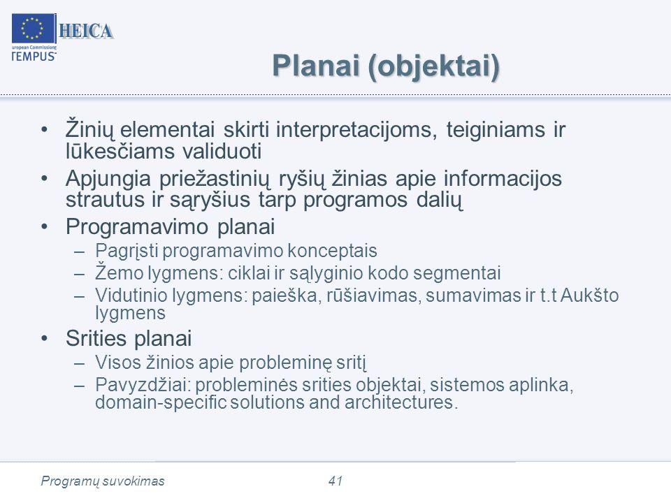 Programų suvokimas41 Planai (objektai) Žinių elementai skirti interpretacijoms, teiginiams ir lūkesčiams validuoti Apjungia priežastinių ryšių žinias apie informacijos strautus ir sąryšius tarp programos dalių Programavimo planai –Pagrįsti programavimo konceptais –Žemo lygmens: ciklai ir sąlyginio kodo segmentai –Vidutinio lygmens: paieška, rūšiavimas, sumavimas ir t.t Aukšto lygmens Srities planai –Visos žinios apie probleminę sritį –Pavyzdžiai: probleminės srities objektai, sistemos aplinka, domain-specific solutions and architectures.