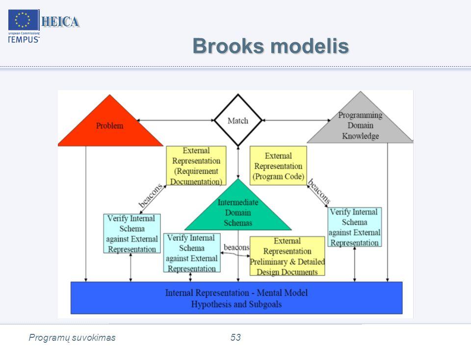 Programų suvokimas53 Brooks modelis