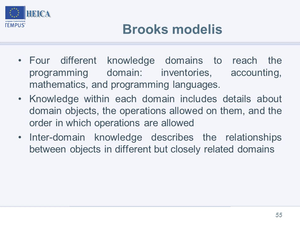 Brooks modelis 55 Four different knowledge domains to reach the programming domain: inventories, accounting, mathematics, and programming languages.
